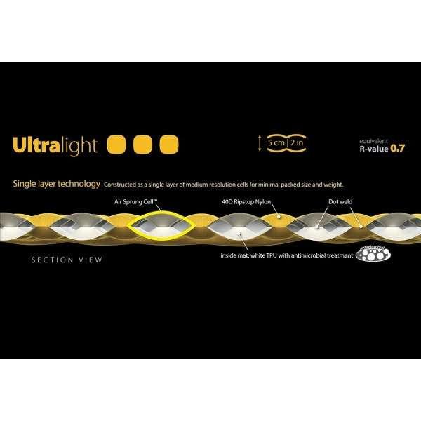 Ultralight Mat construccion SEA TO SUMMIT