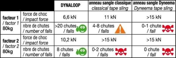 Dynaloop numero de caidas BEAL